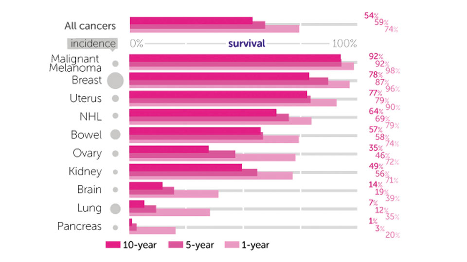 Survival for the 10 most common cancers in women, England and Wales
