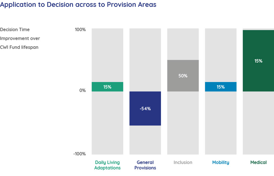 Application to Decision across to Provision Areas