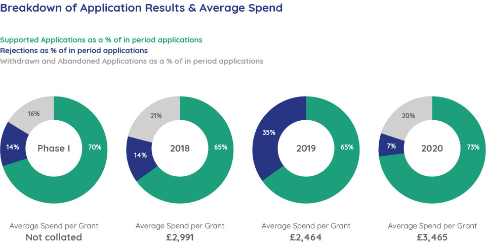 Breakdown of Application Results and Average Spend