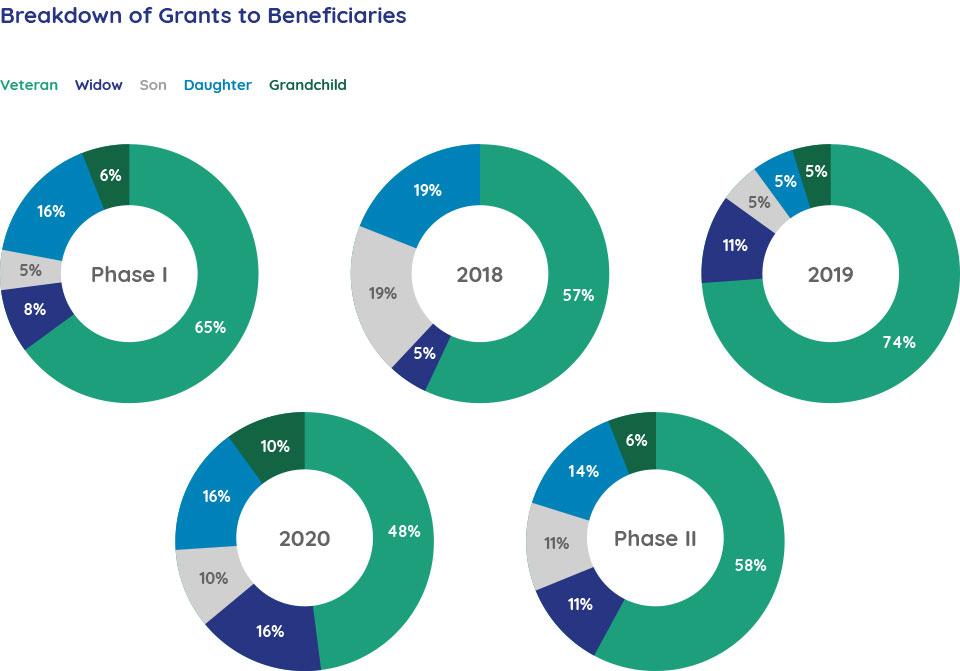Breakdown of Grants to Beneficiaries