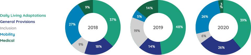 Breakdown of Grants to Provision Area