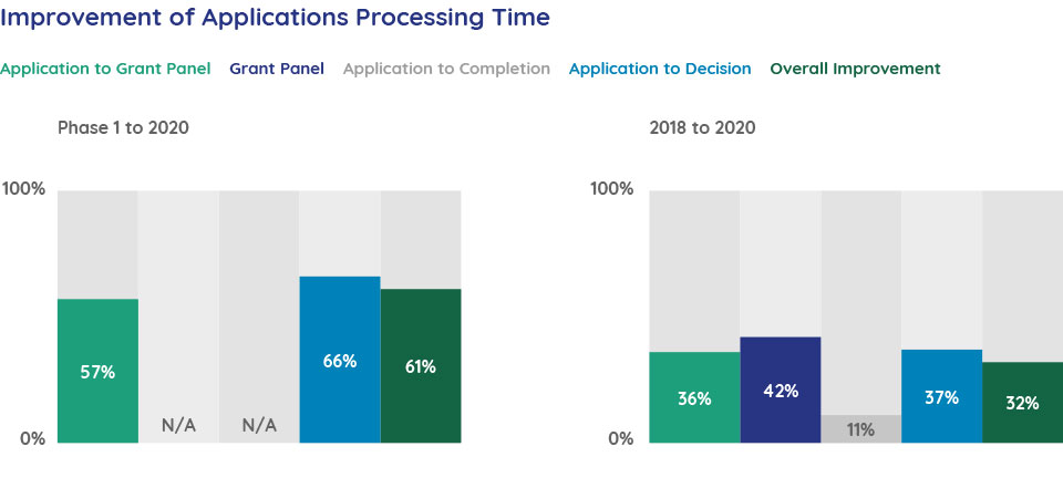 Improvement of Applications Processing Time
