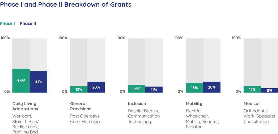 Phase I and Phase II Breakdown of Grants